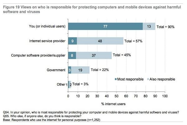 Surveyed Australians had strong opinions about who was responsible for protecting mobiles and computers against malware, but many simply can't be bothered taking responsibility themselves. Source: ACMA