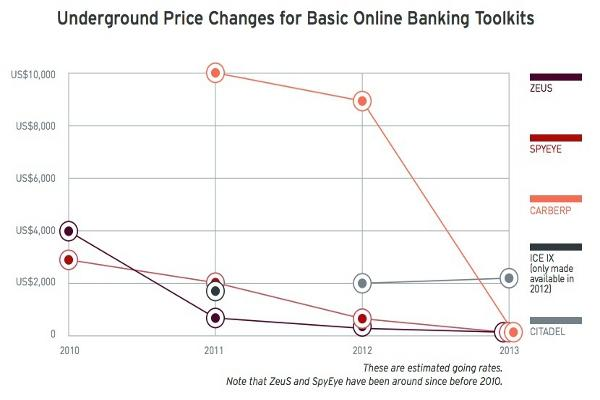 Discounted or free banking-malware kits have boosted the overall threat volume dramatically. Source: Trend Micro.