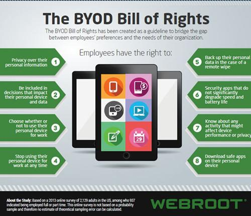 The Bring-Your-Own-Device Bill of Rights