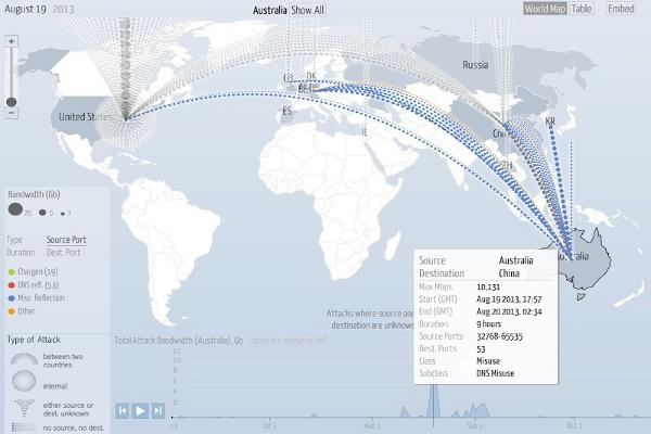 12gbps australian ddos amongst years worst as google arbor an august 20 distributed denial of service ddos attack originating in australia and spraying many gigabytes of data per second around the world has been gumiabroncs Images