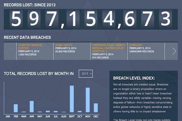 SafeNet Breach Level Index tracks, ranks severity of data breaches