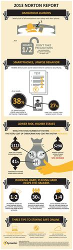 According to the 2013 Norton Report, consumers are more mobile than ever, but are leaving security behind