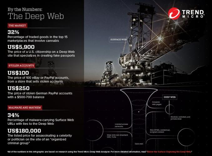 Seven things you didn't know about the Deep Web - CSO | The
