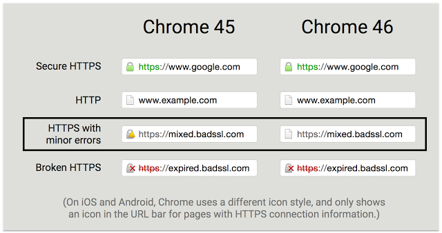 Chrome Loses Confusing Yellow Triangle For Https Sites Cso The