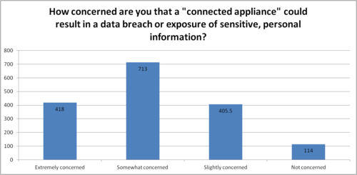 Most of those surveyed are concerned about data breaches and protecting personal data gathered by connected devices.
