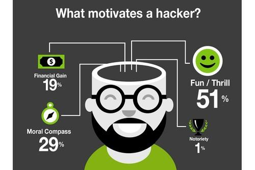Security firm Thycotic surveyed 127 self-identified hackers at the Black Hat conference last week. When asked about their motivations, 51 percent said they hacked mainly for the thrill of it.