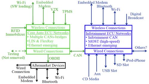 This diagram shows more than a dozen wireless access points to a vehicle's head unit and controller area network (CAN).
