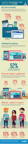 Infographic on company data leaks