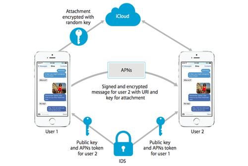 A layout of iOS' security