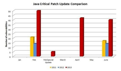 Qualys' Amol Sarwate compares the rate of Java vulnerabilities in the last three years.