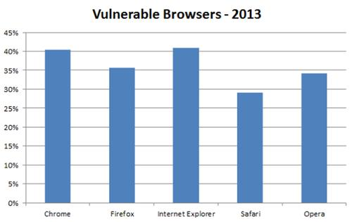 According to Qualys research, almost 40 percent of browsers have a critical security vulnerability.