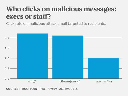 The study found that managers doubled their click rates on malicious emails in 2014 compared to the previous year -- a marked change from 2013 for managers, who were much less frequently targeted by malicious emails in the past.