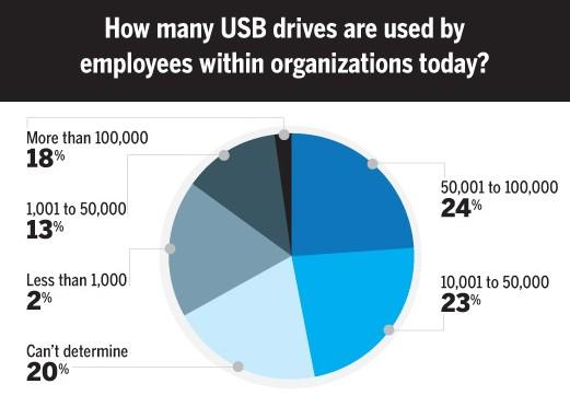 USB devices: The big hole in network security