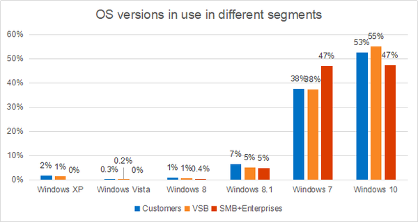 Nearly half of allSMBs still use Windows 7 five months out from its end of support.