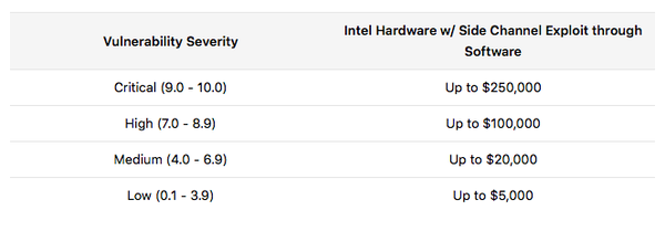 Intel puts up as much as $250,00 for side channel bugs in its chips
