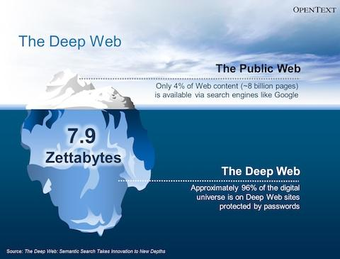Seven things you didnt know about the deep web cso the resource here are some of the things you may not have previously associated with the deep web ccuart Gallery